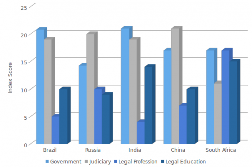 Ranking of BRICS in Access to Justice Index